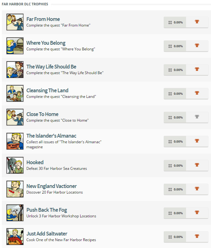 Cписок достижений Fallout 4 Far Harbor